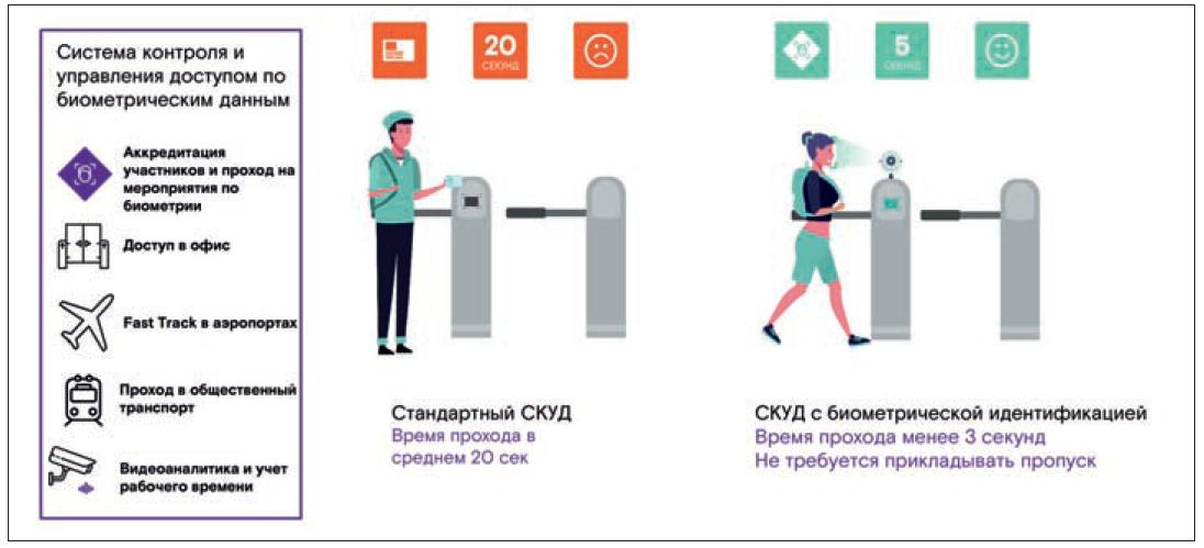 Время прохода в стандартной СКУД и в СКУД с биометрической идентификацией