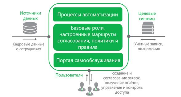 Рис 2 Схема работы IdM системы