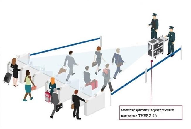 Рис.3.  Возможная схема организации досмотровой зоны безопасности с использованием THERZ-7A
