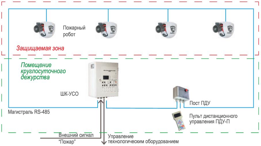 Структурная схема РУП FR-Mini