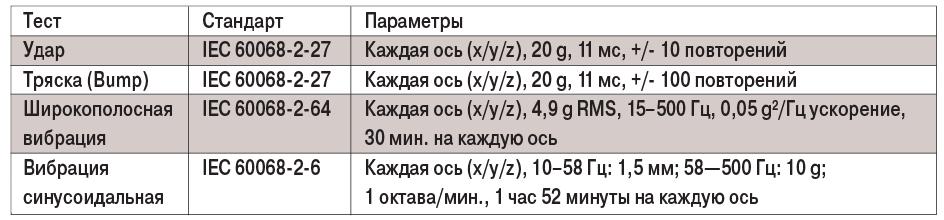 табл1-4