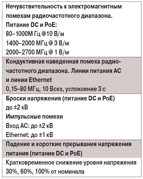 табл2-2