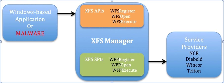 3_Высокоуровневая архитектура CENXFS