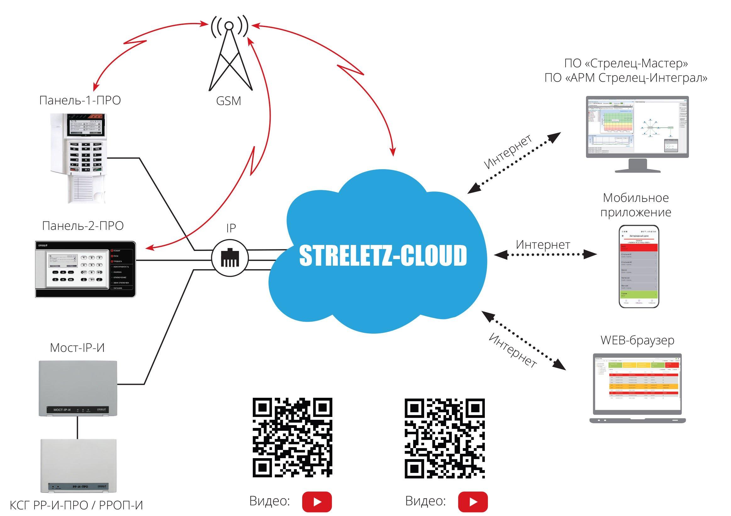 Streletz-Cloud