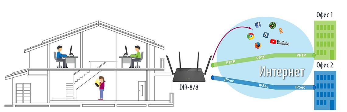 Компания D-Link представляет решения для организации безопасного удаленного доступа