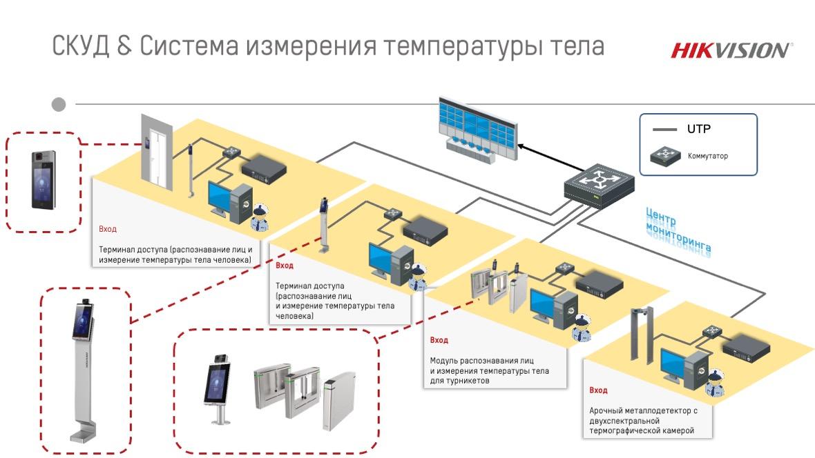Hikvision представил новую СКУД с функцией дистанционного измерения температуры тела