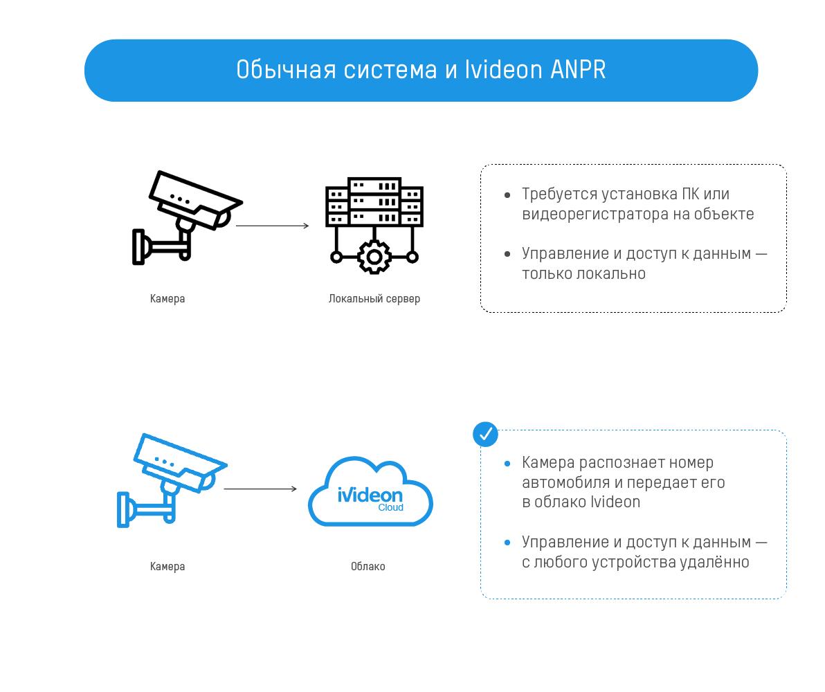 Hikvision и Ivideon представили совместное облачное решение для распознавания автономеров