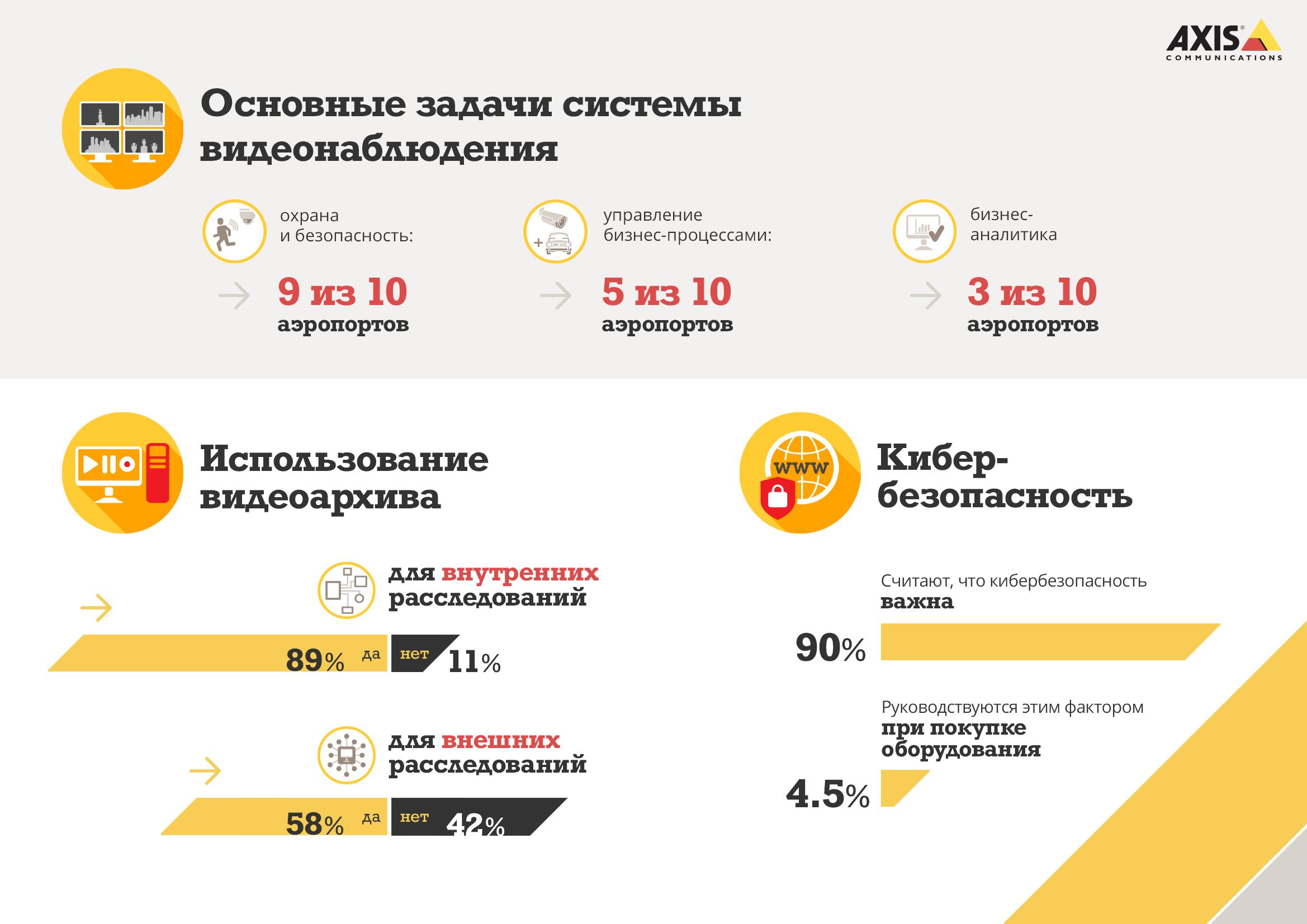 Исследование Axis Communications: в российских аэропортах осознают важность кибербезопасности, но решающим фактором при покупке систем видеонаблюдения остается цена