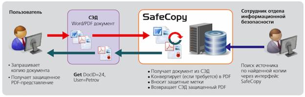 НИИ СОКБ анонсирует программу технологического партнерства для российских разработчиков СЭД
